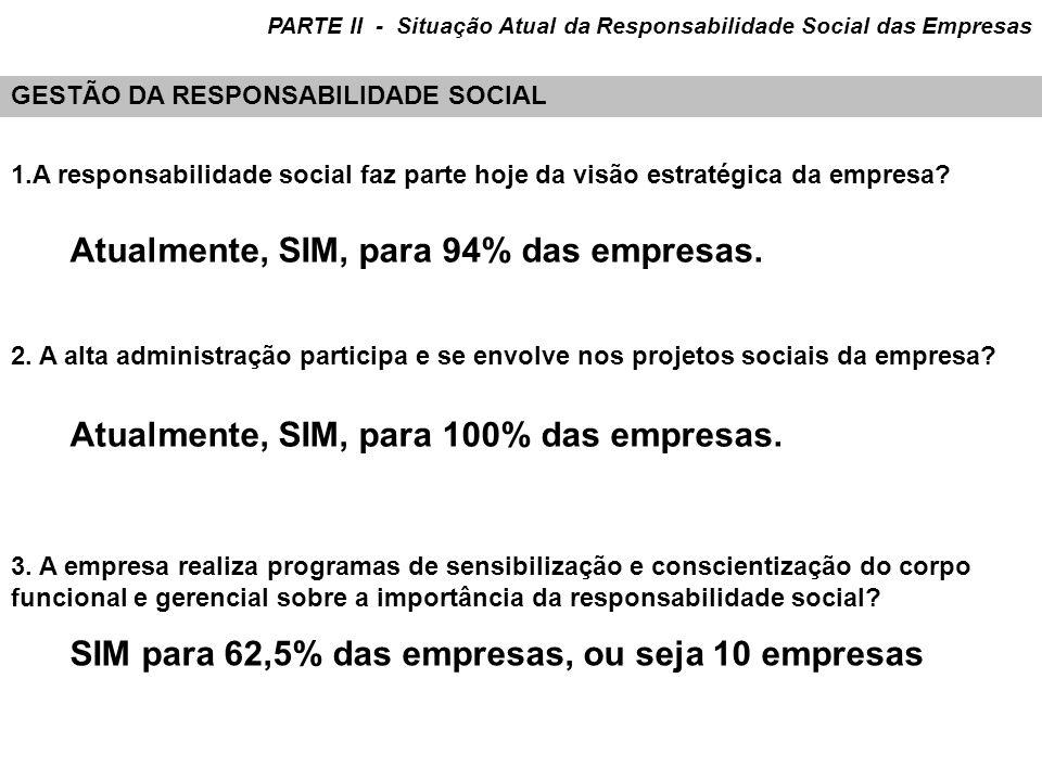 Atualmente, SIM, para 94% das empresas.