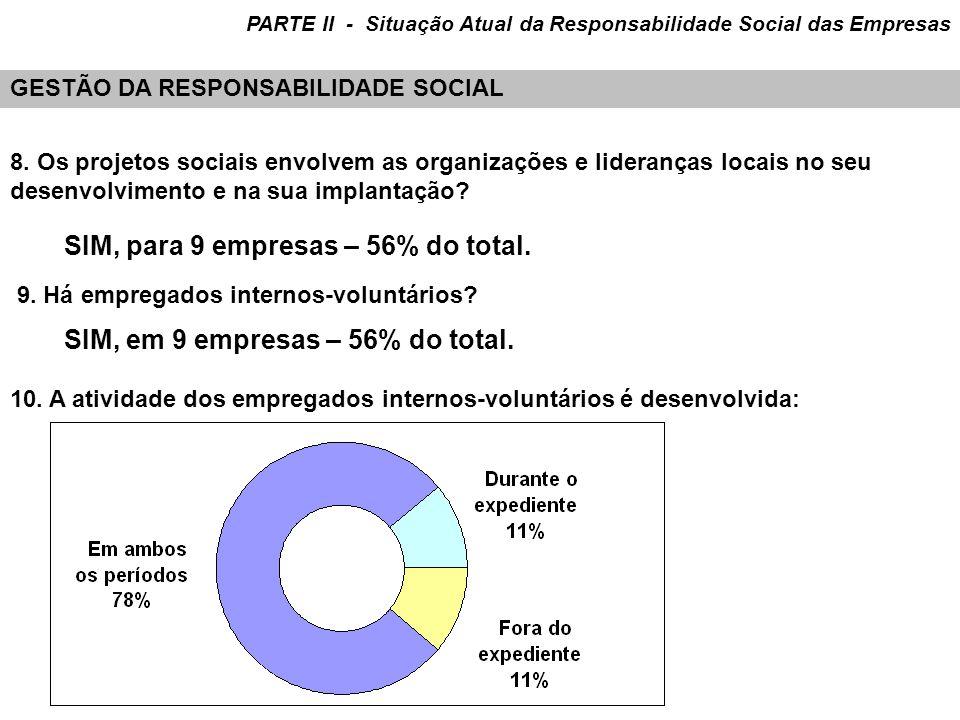 SIM, para 9 empresas – 56% do total.
