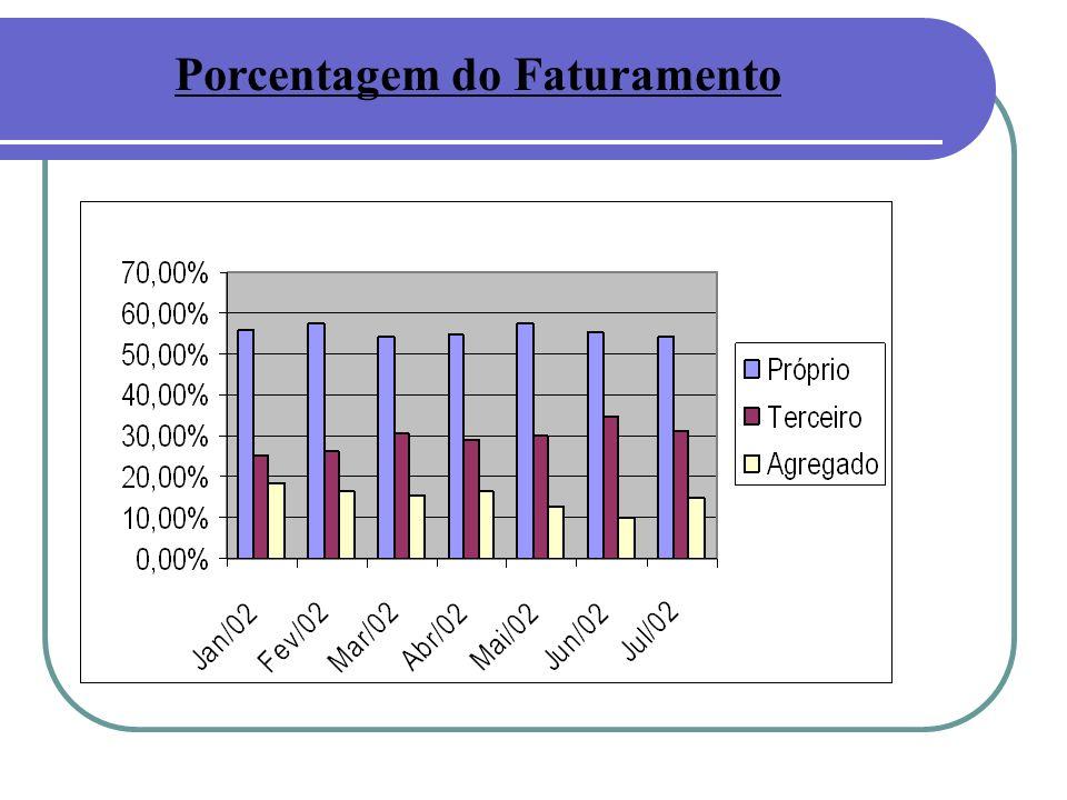 Porcentagem do Faturamento