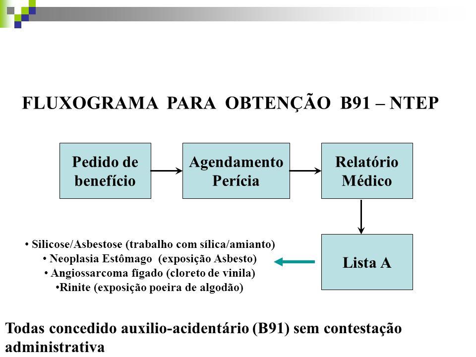 FLUXOGRAMA PARA OBTENÇÃO B91 – NTEP