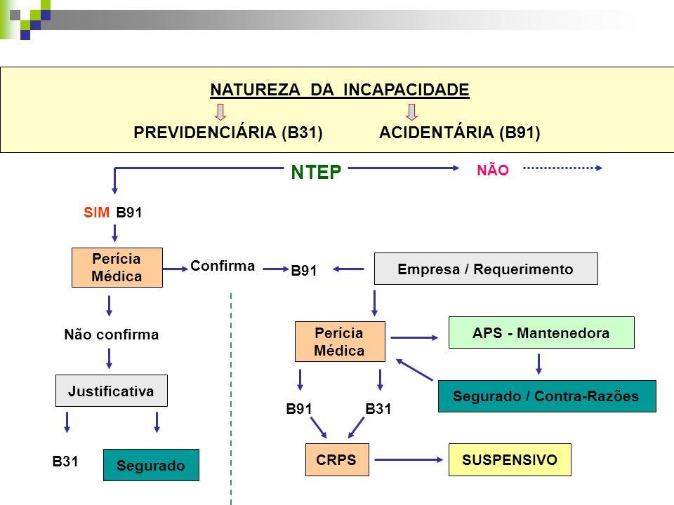 NATUREZA DA INCAPACIDADE PREVIDENCIÁRIA (B31) ACIDENTÁRIA (B91)