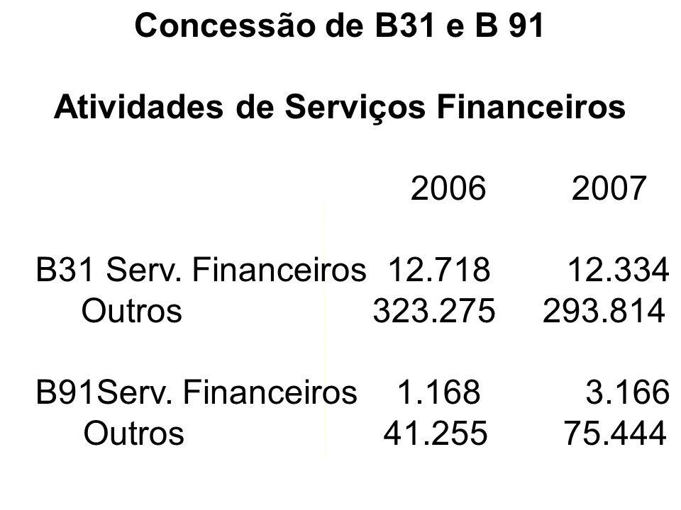 Atividades de Serviços Financeiros