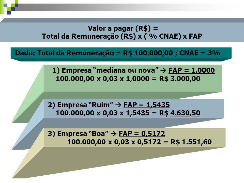 Total da Remuneração (R$) x ( % CNAE) x FAP