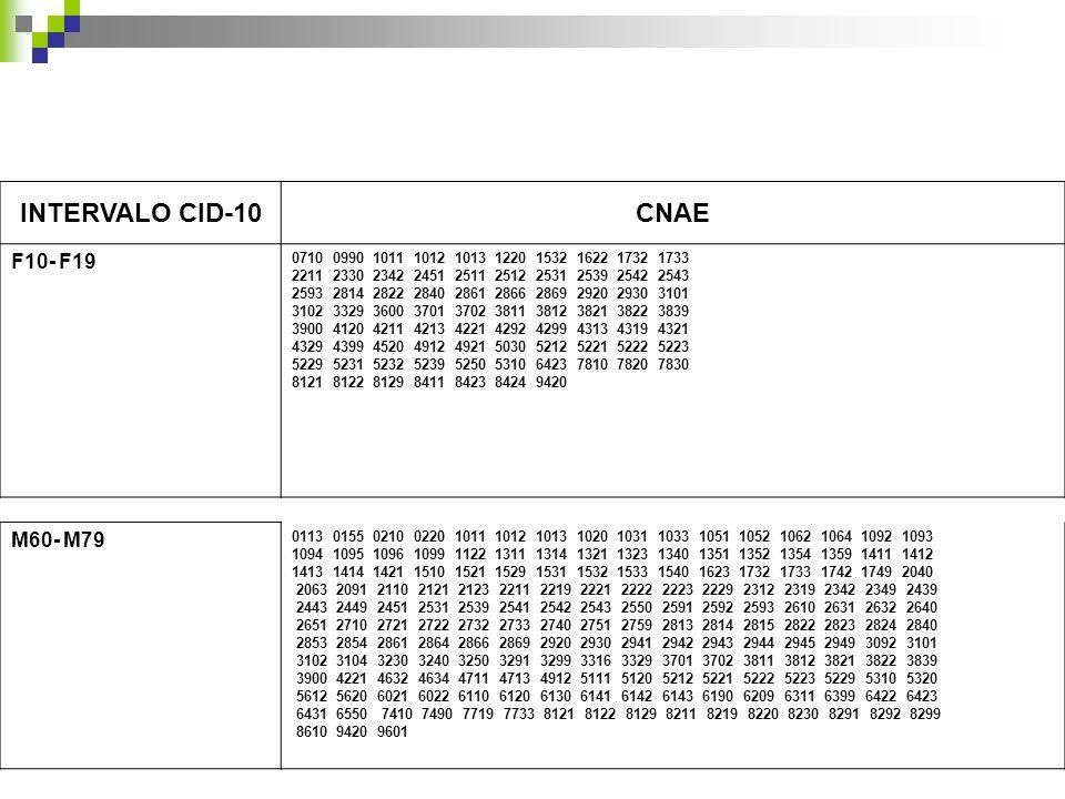 INTERVALO CID-10 CNAE F10- F19 M60- M79 7