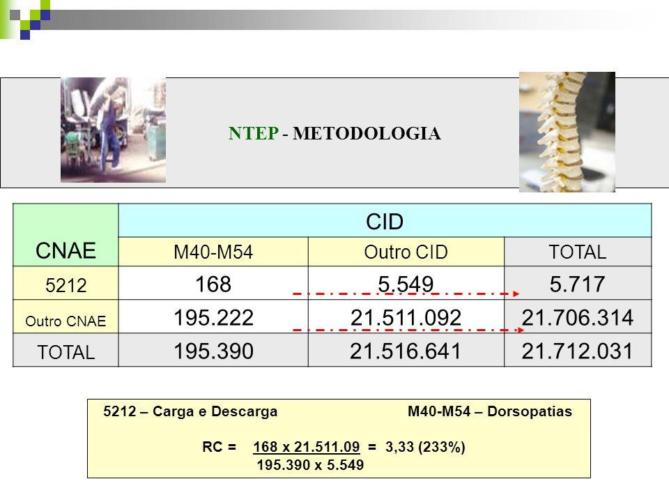 5212 – Carga e Descarga M40-M54 – Dorsopatias