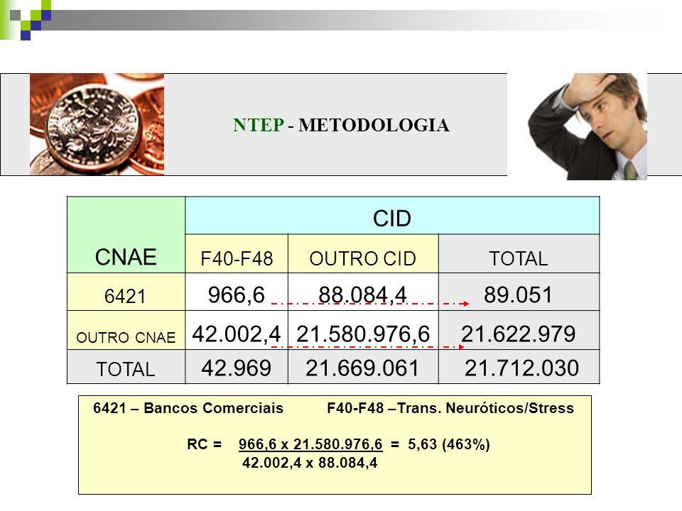 6421 – Bancos Comerciais F40-F48 –Trans. Neuróticos/Stress