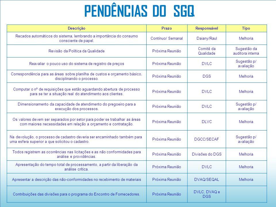 PENDÊNCIAS DO SGQ Descrição Prazo Responsável Tipo