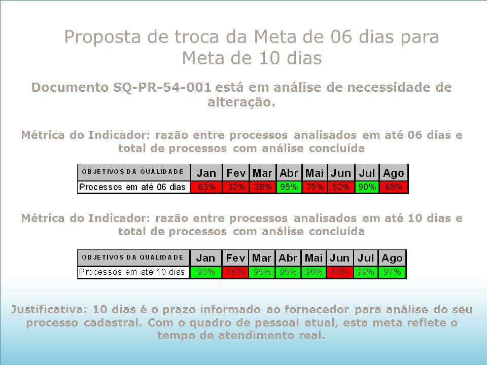 Documento SQ-PR-54-001 está em análise de necessidade de alteração.