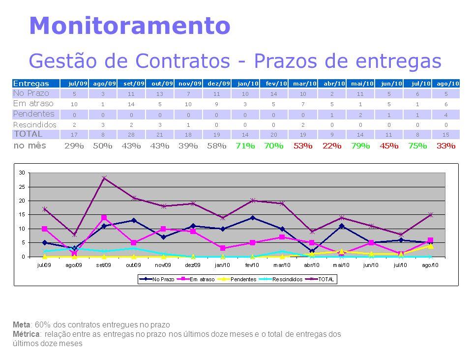 Monitoramento Gestão de Contratos - Prazos de entregas
