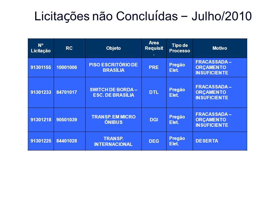 PISO ESCRITÓRIO DE BRASÍLIA SWITCH DE BORDA – ESC. DE BRASÍLIA