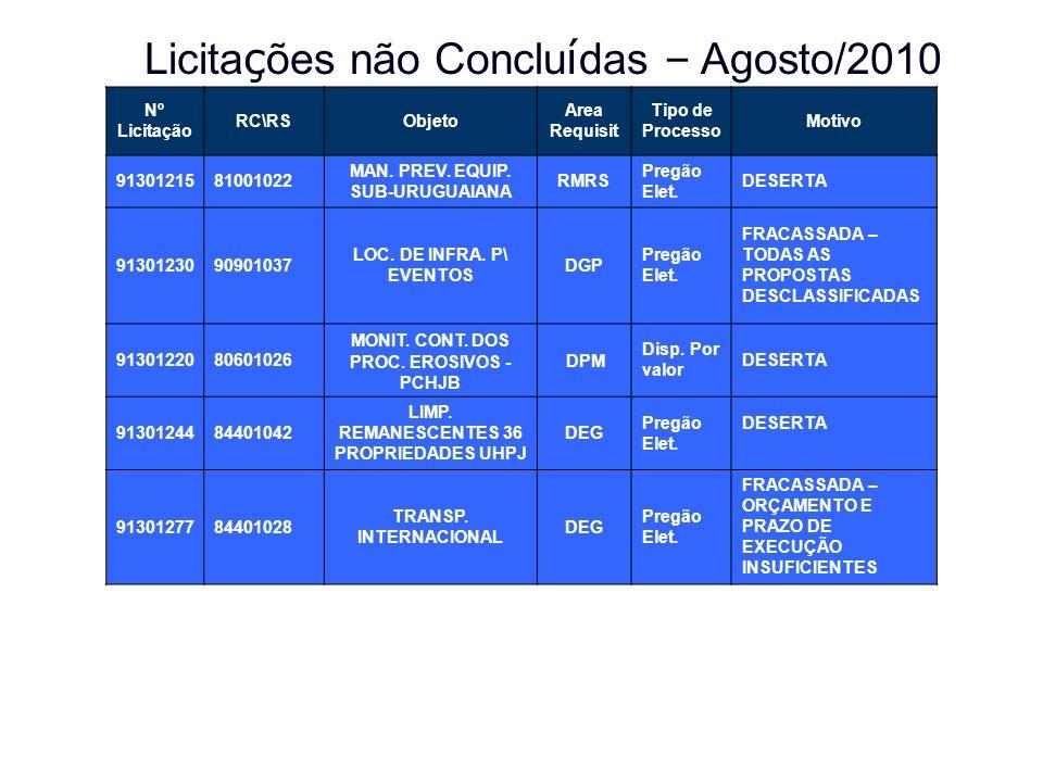 Licitações não Concluídas – Agosto/2010