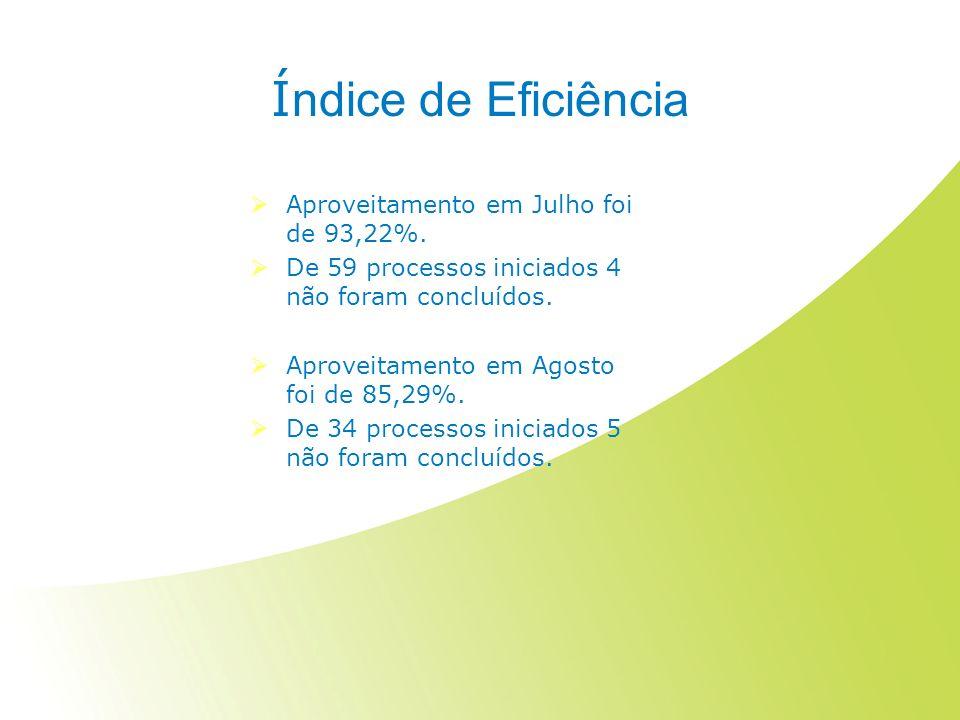 Índice de Eficiência Aproveitamento em Julho foi de 93,22%.