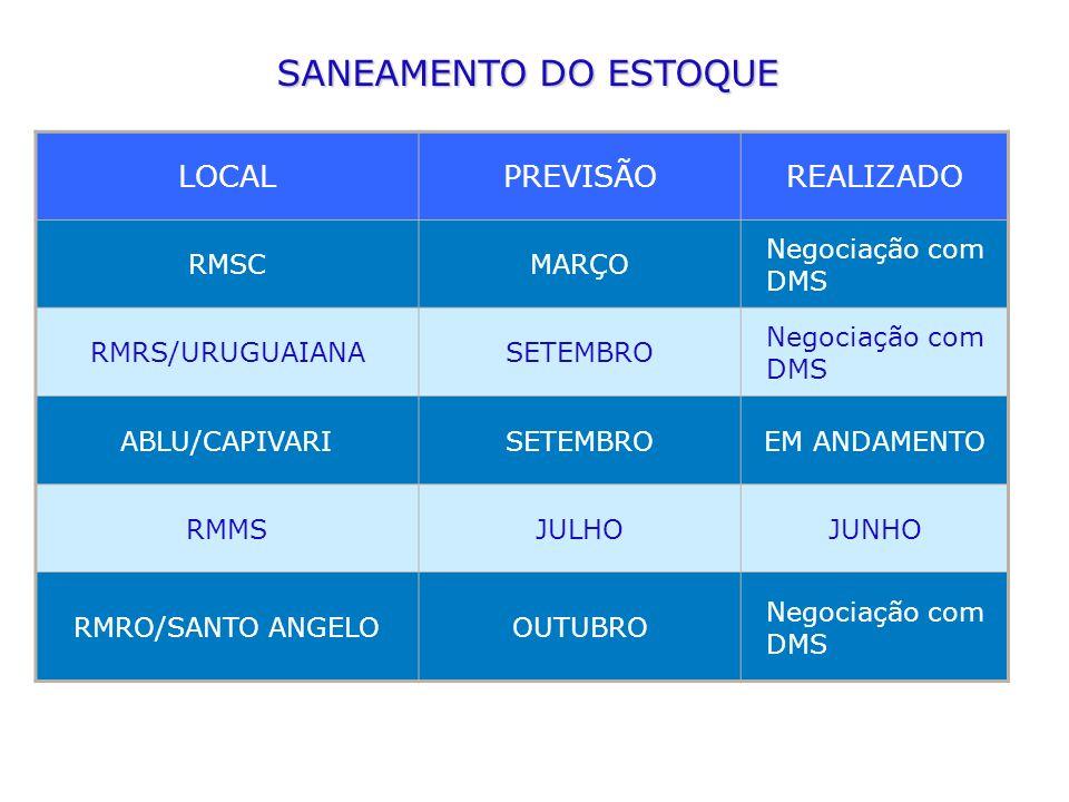 SANEAMENTO DO ESTOQUE LOCAL PREVISÃO REALIZADO RMSC MARÇO