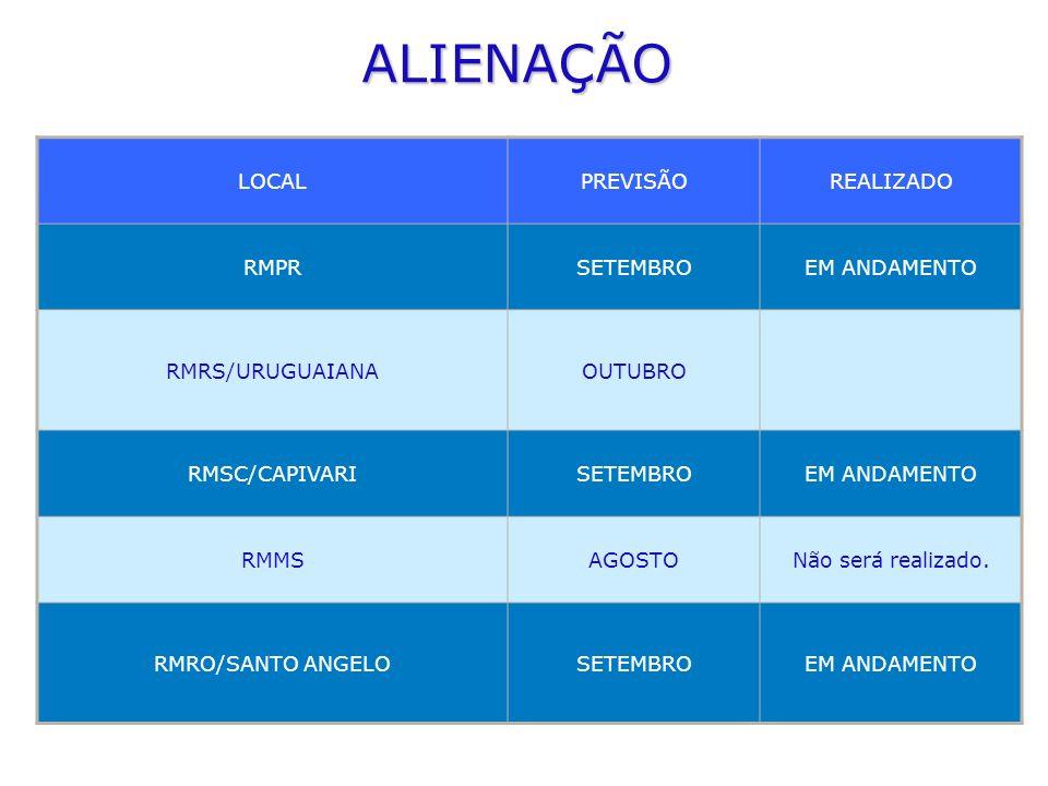 ALIENAÇÃO LOCAL PREVISÃO REALIZADO RMPR SETEMBRO EM ANDAMENTO