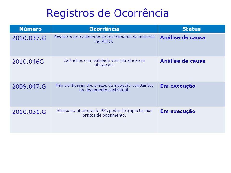 Registros de Ocorrência