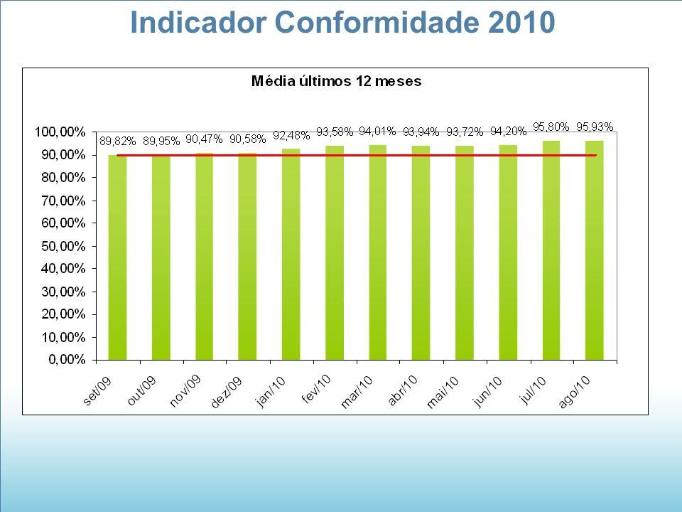 Indicador Conformidade 2010