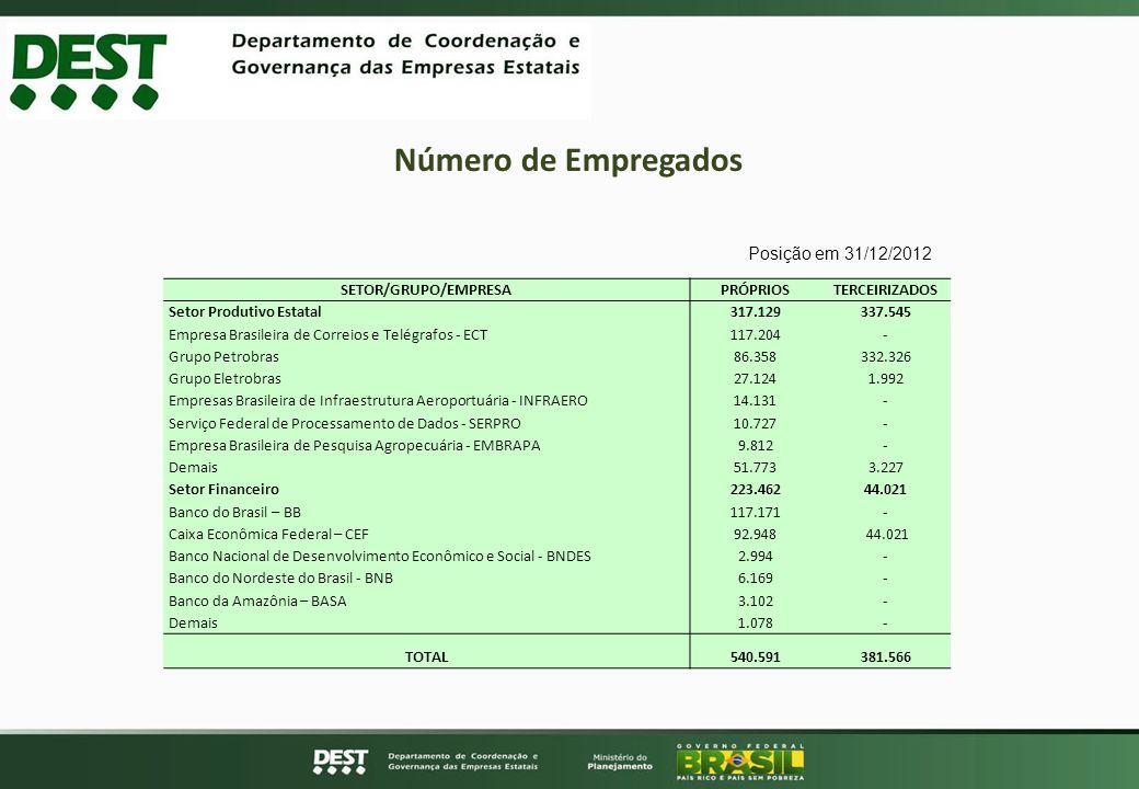 Número de Empregados Posição em 31/12/2012