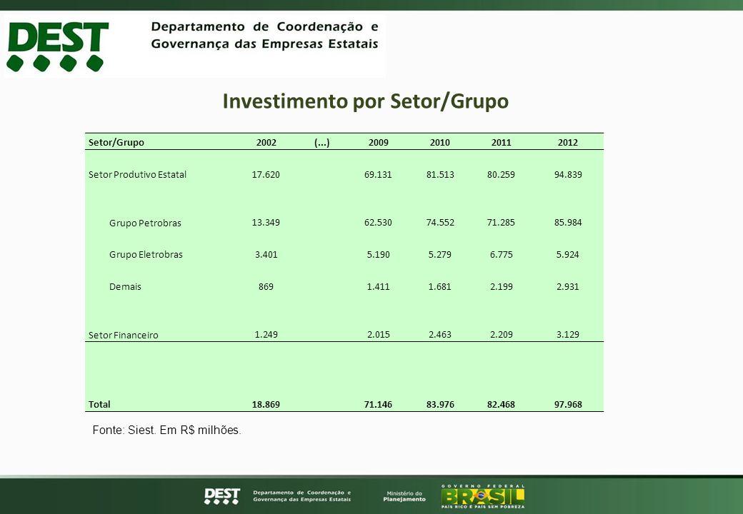 Investimento por Setor/Grupo