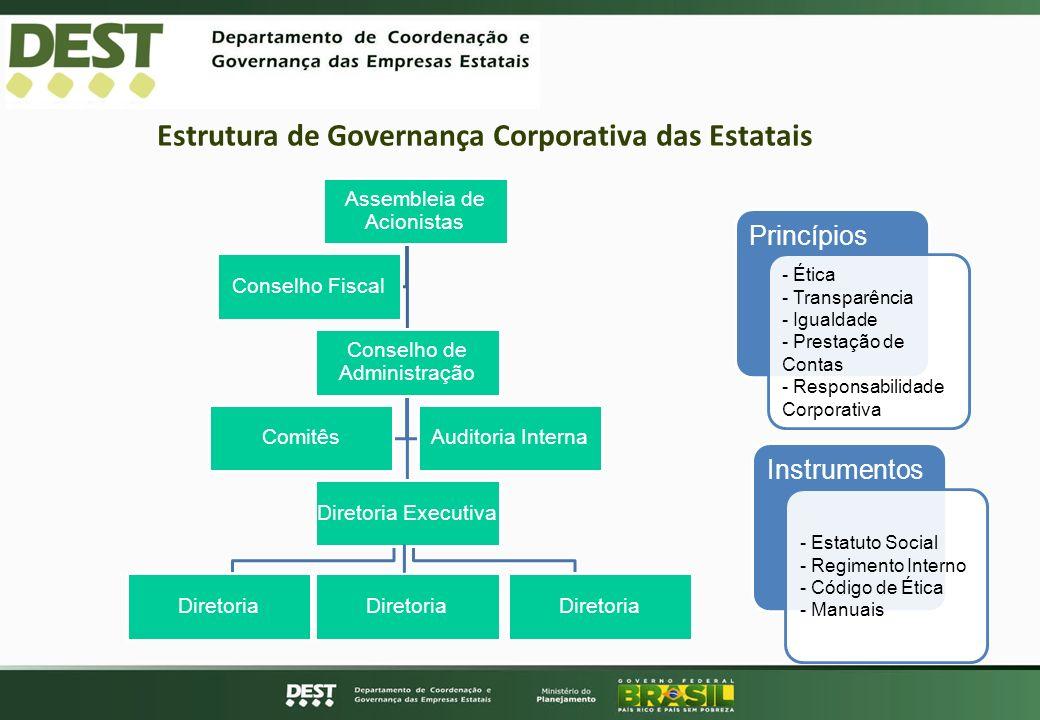 Estrutura de Governança Corporativa das Estatais