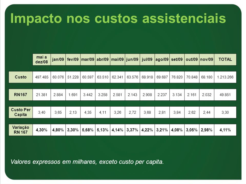 Impacto nos custos assistenciais