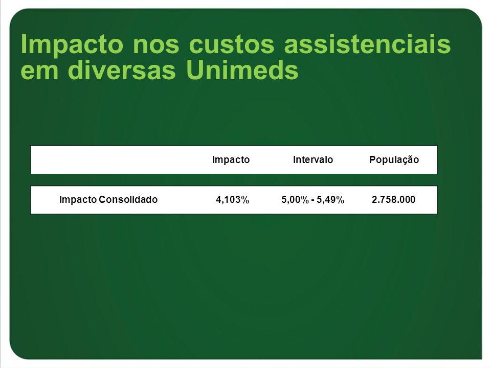 Impacto nos custos assistenciais em diversas Unimeds
