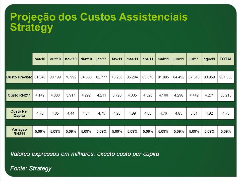 Projeção dos Custos Assistenciais Strategy