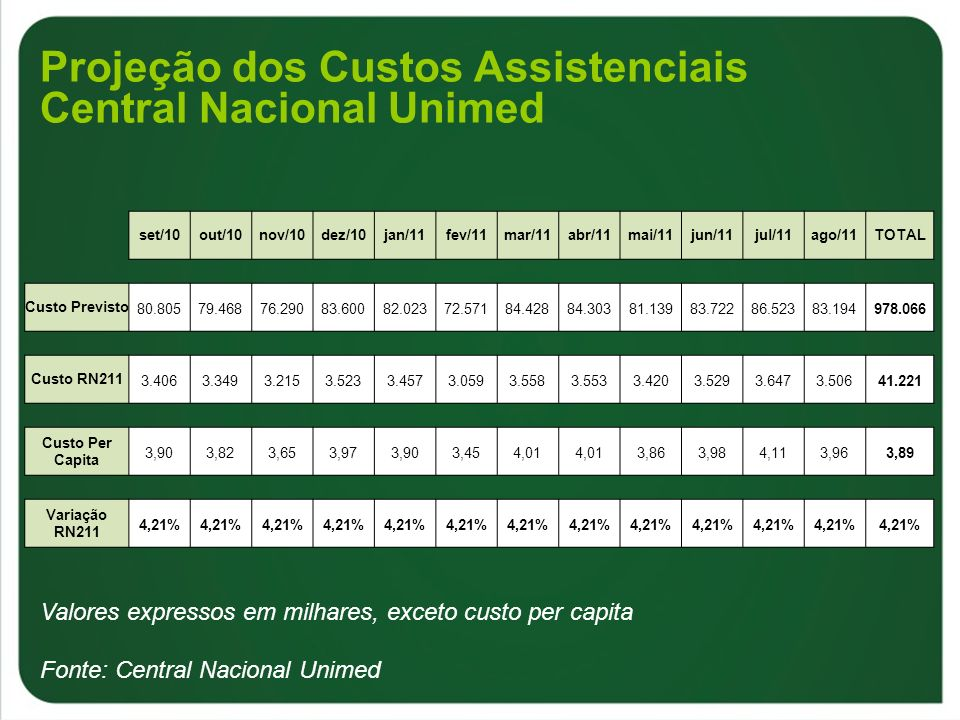 Projeção dos Custos Assistenciais Central Nacional Unimed