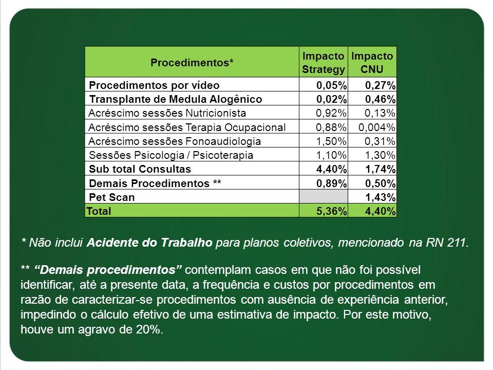 Procedimentos* Impacto Strategy. Impacto CNU. Procedimentos por vídeo. 0,05% 0,27% Transplante de Medula Alogênico.