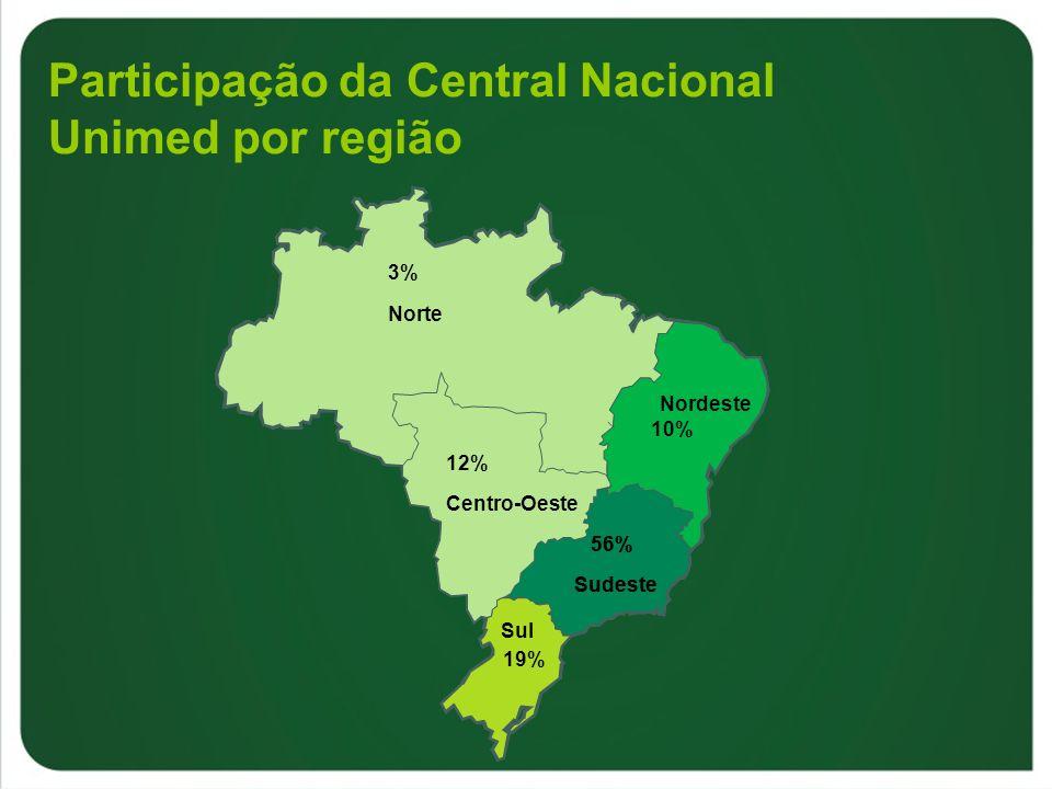 Participação da Central Nacional Unimed por região
