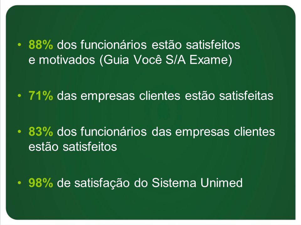 88% dos funcionários estão satisfeitos e motivados (Guia Você S/A Exame)