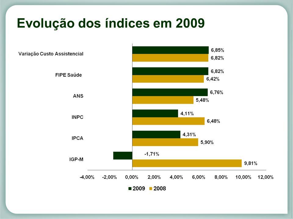 Evolução dos índices em 2009