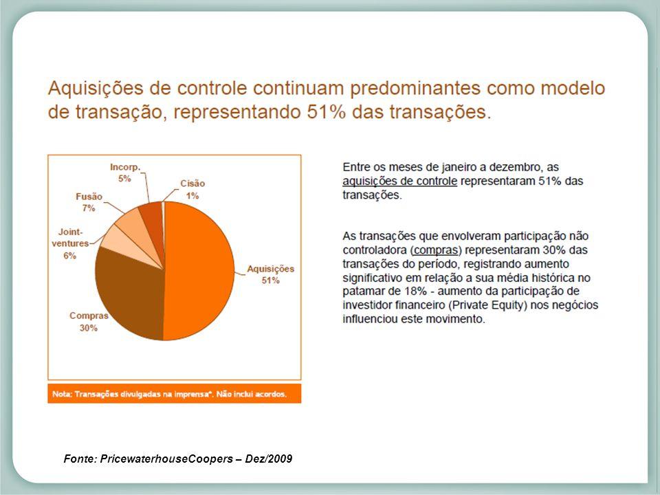 Fusões e aquisições anunciadas no mercado brasileiro
