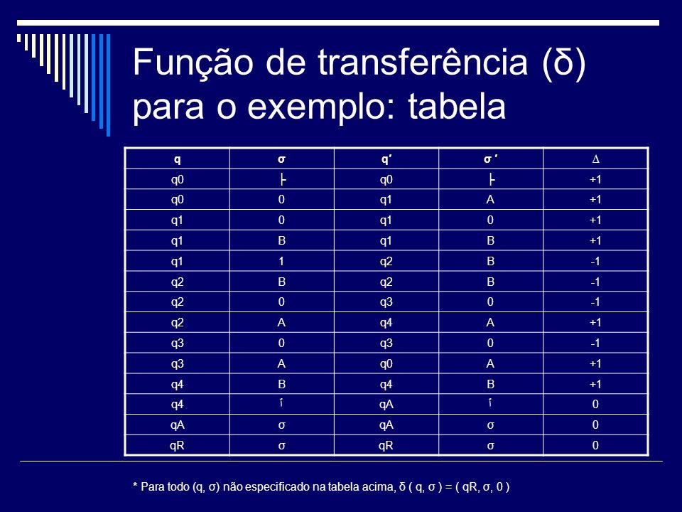 Função de transferência (δ) para o exemplo: tabela