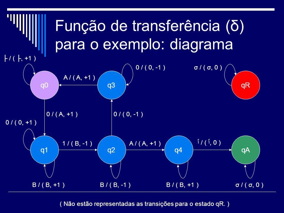 Função de transferência (δ) para o exemplo: diagrama