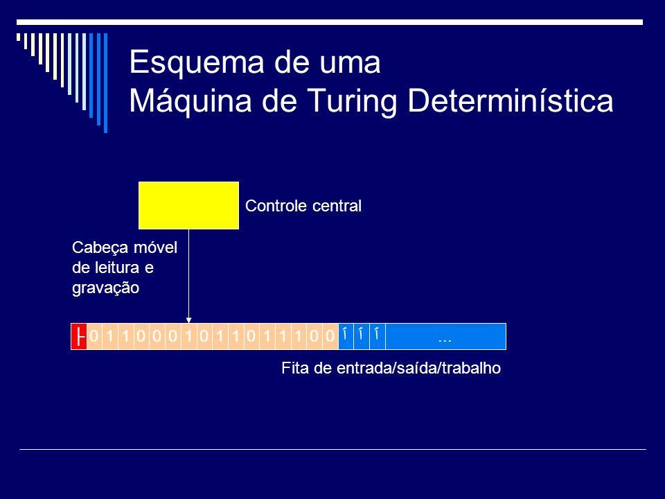 Esquema de uma Máquina de Turing Determinística