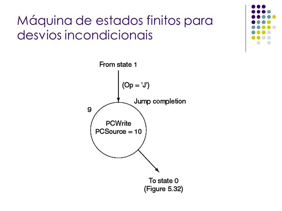 Máquina de estados finitos para desvios incondicionais