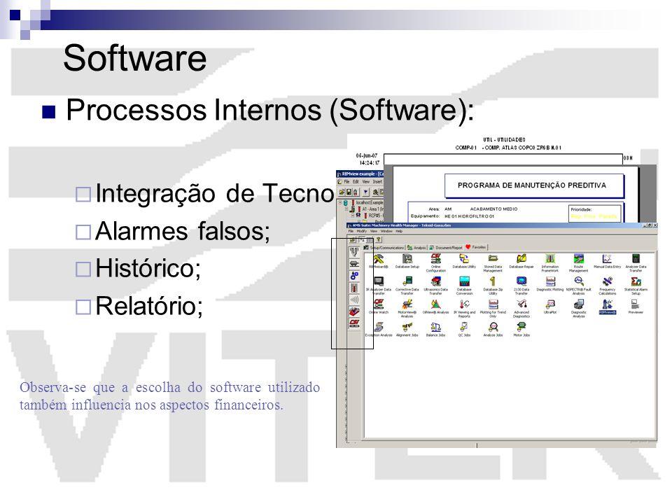 Software Processos Internos (Software): Integração de Tecnologias;