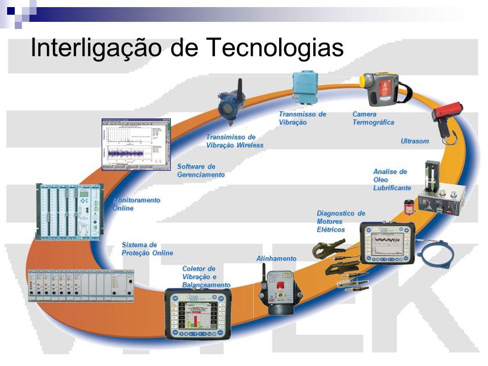 Interligação de Tecnologias
