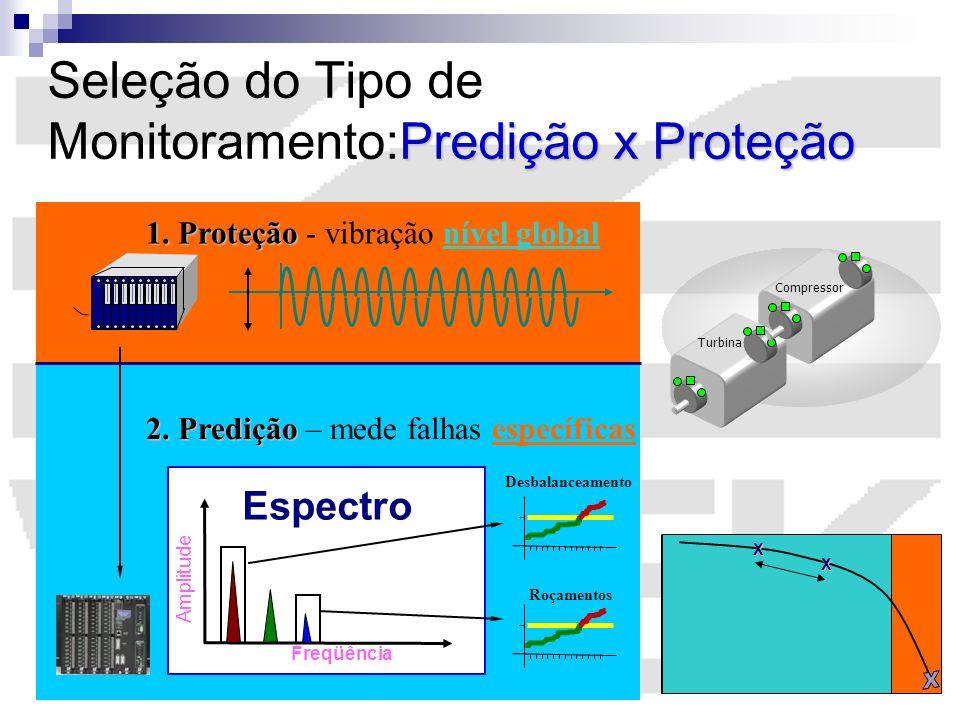 Seleção do Tipo de Monitoramento:Predição x Proteção