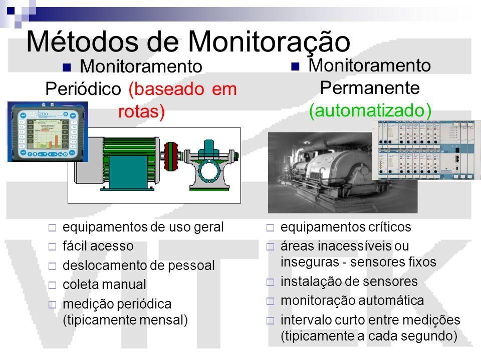Métodos de Monitoração
