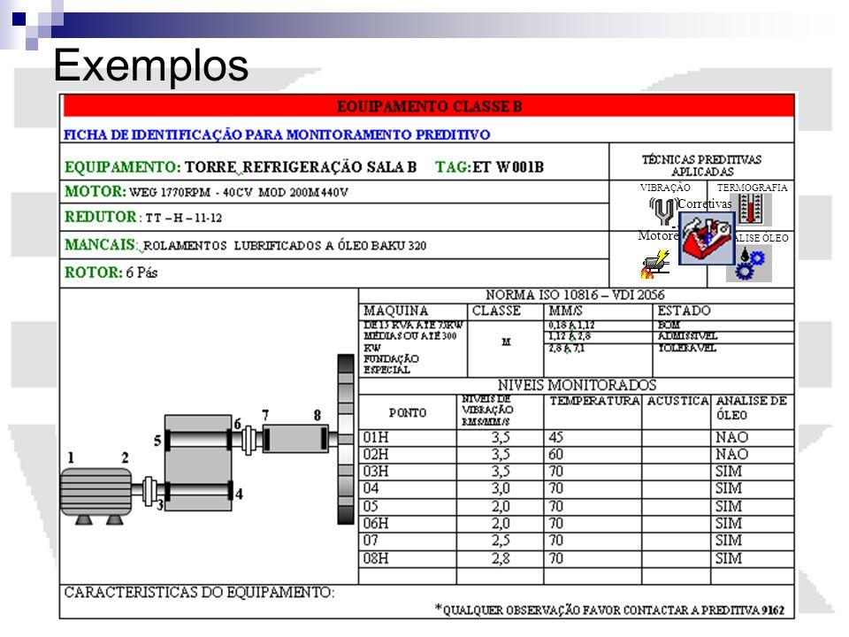 Exemplos VIBRAÇÃO TERMOGRAFIA Corretivas Motores ANÁLISE ÓLEO