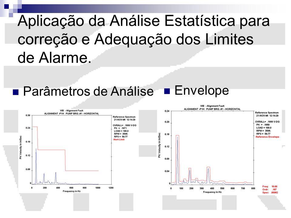 Aplicação da Análise Estatística para correção e Adequação dos Limites de Alarme.