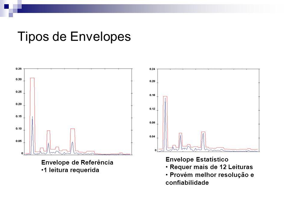 Tipos de Envelopes Envelope Estatístico Envelope de Referência