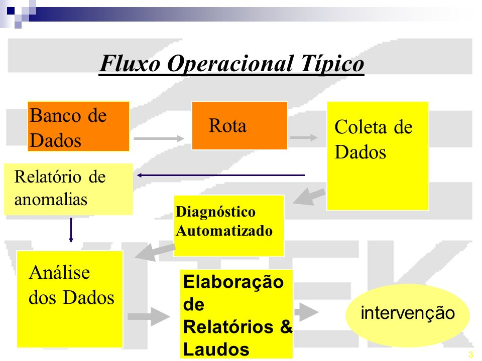 Fluxo Operacional Típico