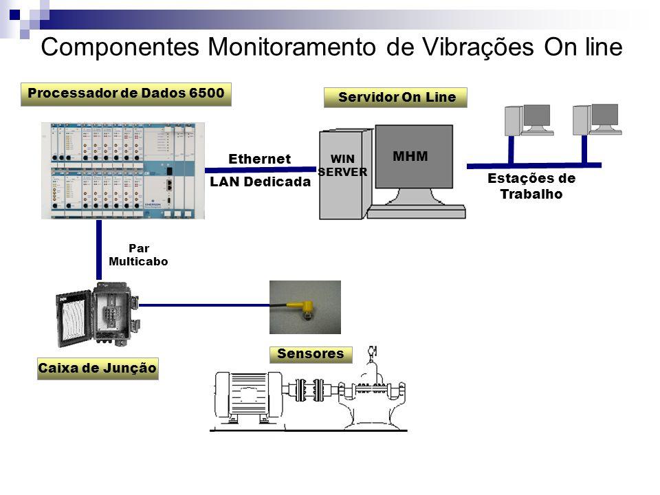 Componentes Monitoramento de Vibrações On line