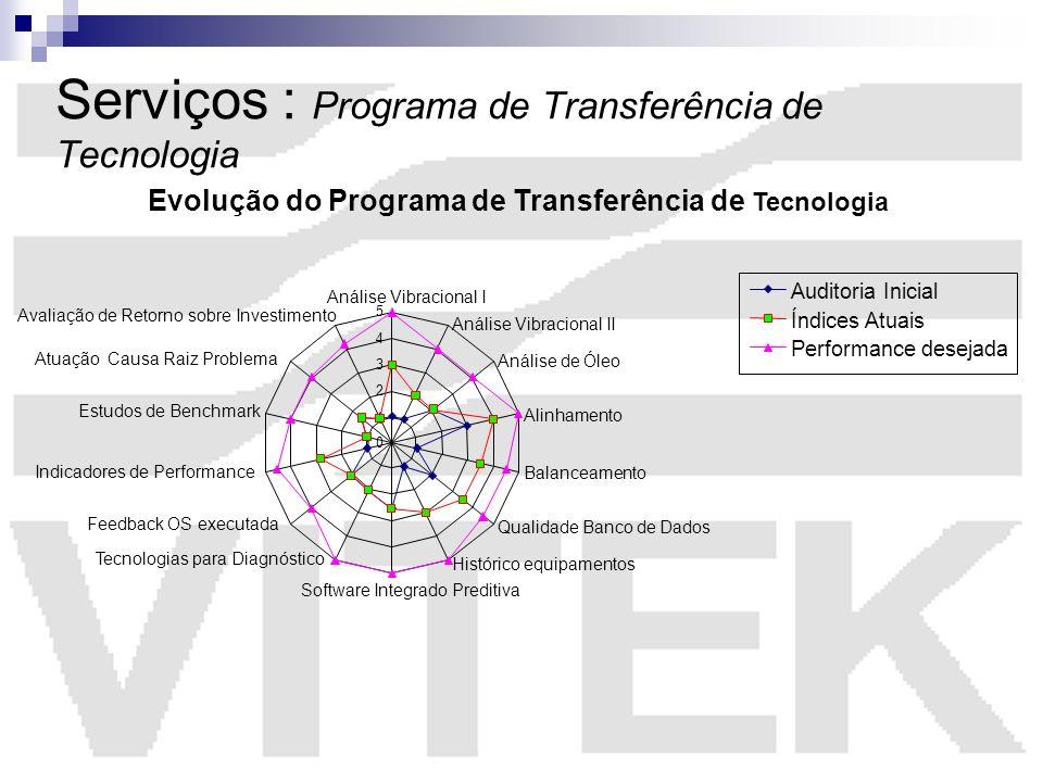 Serviços : Programa de Transferência de Tecnologia