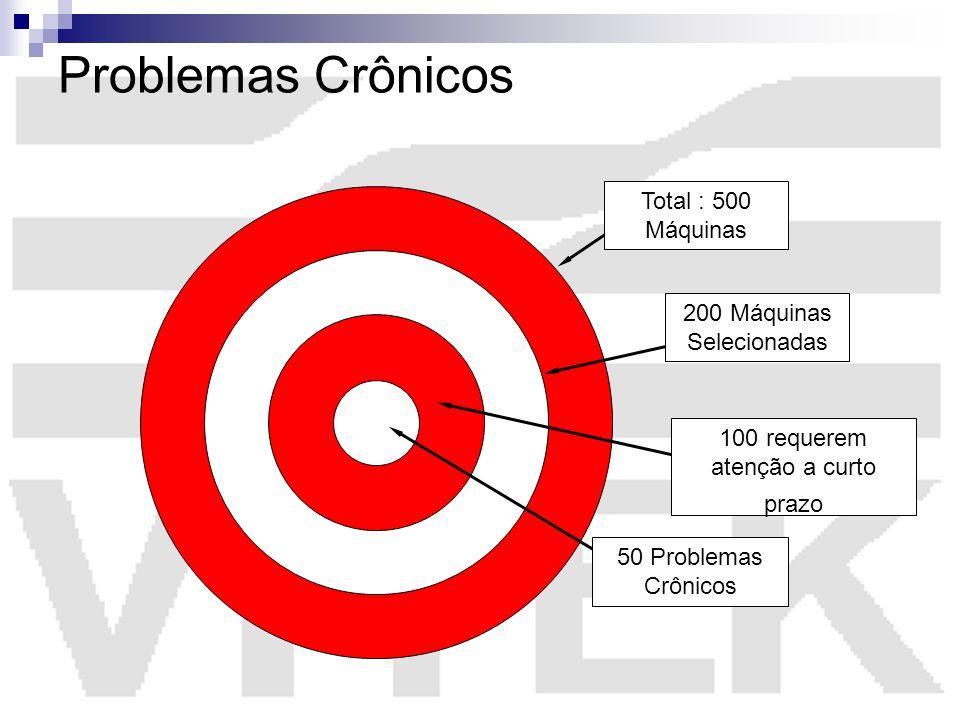 Problemas Crônicos Total : 500 Máquinas 200 Máquinas Selecionadas