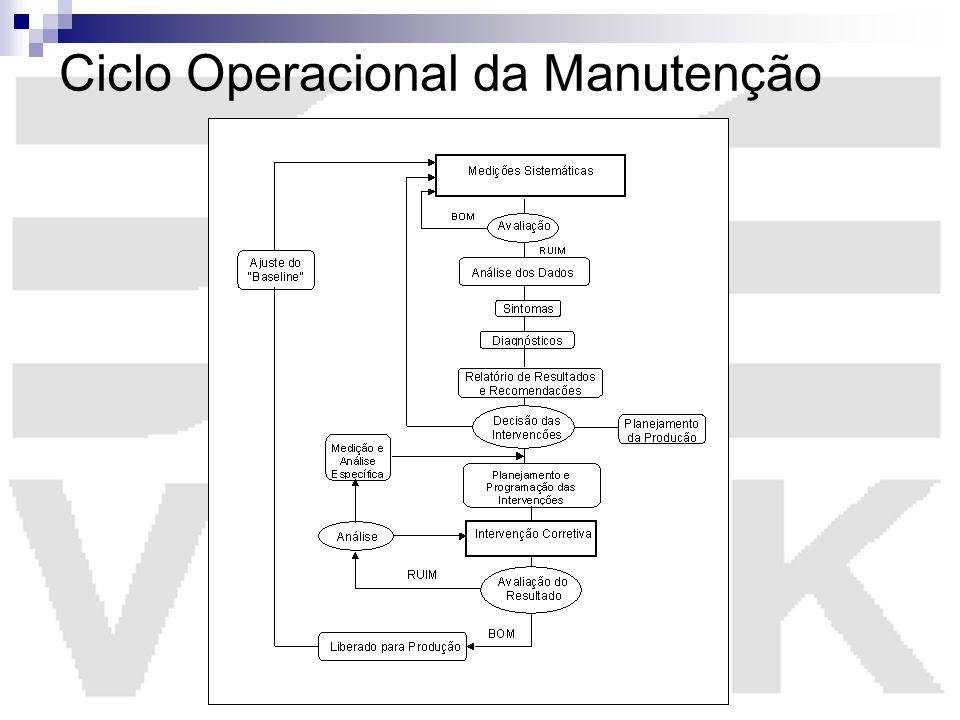 Ciclo Operacional da Manutenção