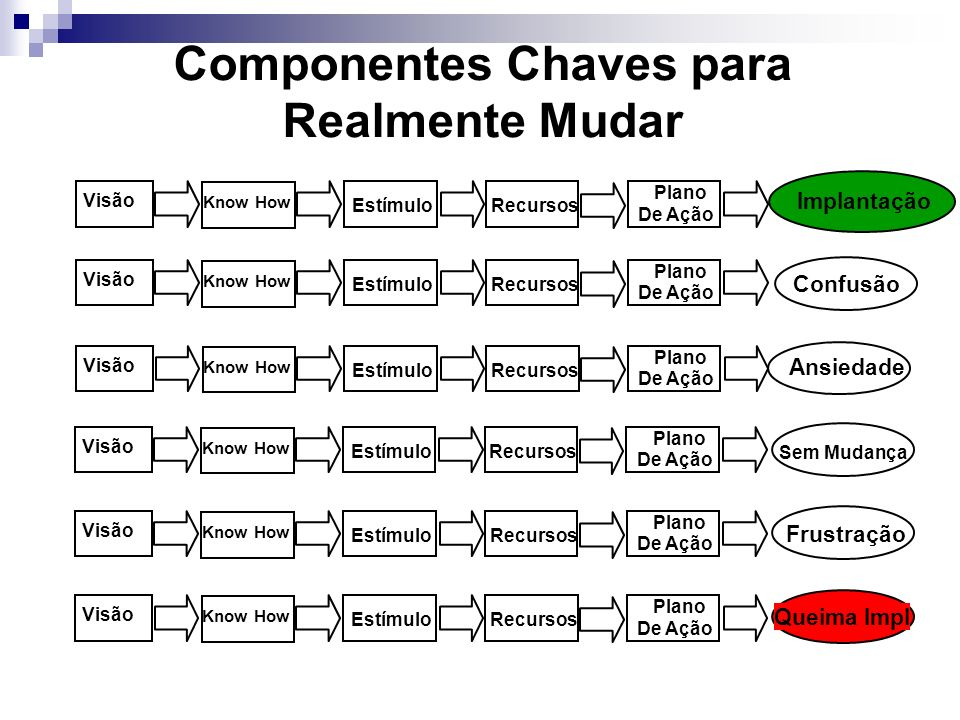 Componentes Chaves para