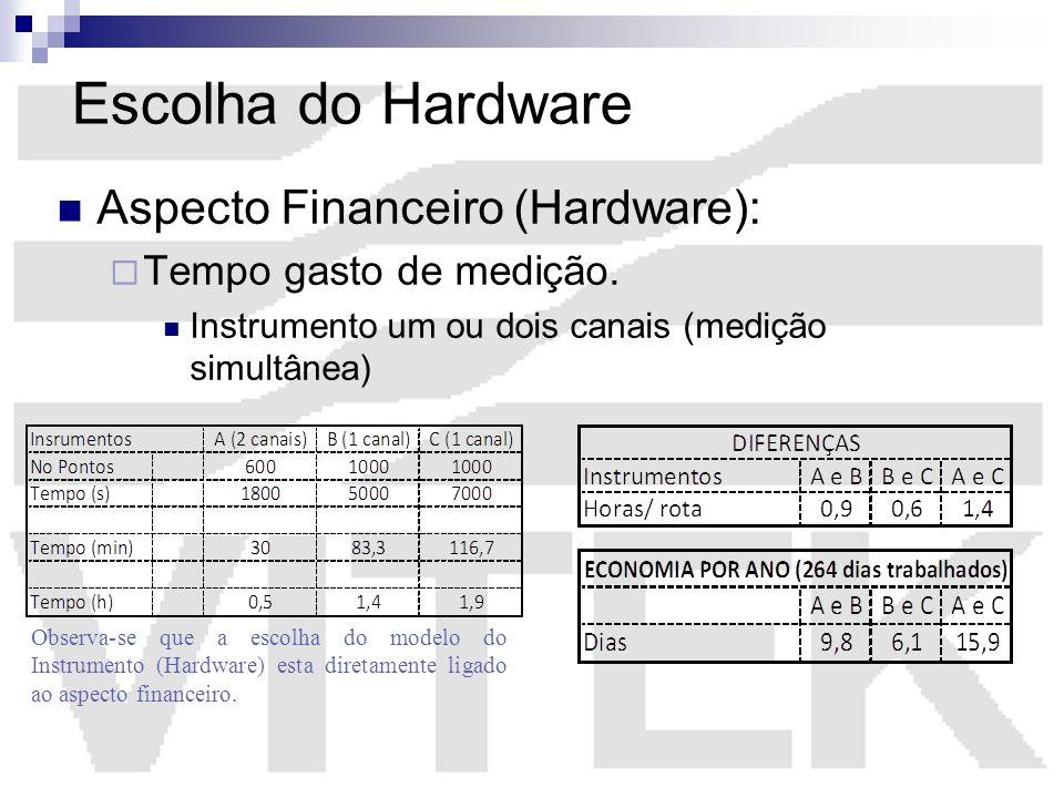 Escolha do Hardware Aspecto Financeiro (Hardware):